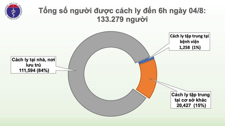 Dịch COVID-19: Thêm 10 ca mắc mới tại Đà Nẵng 7 ca và Quảng Nam 3 ca, Việt Nam có 652 ca ảnh 3