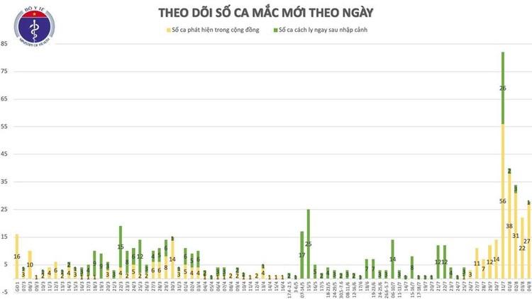 Dịch COVID-19: Thêm 18 ca mắc mới trong đó 17 ca liên quan đến BV Đà Nẵng ảnh 2
