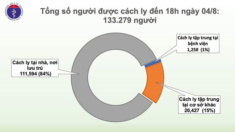Dịch COVID-19: Thêm 18 ca mắc mới trong đó 17 ca liên quan đến BV Đà Nẵng ảnh 3