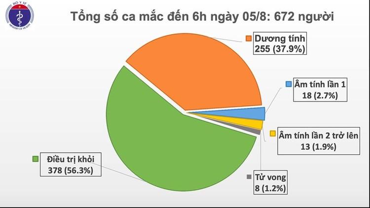Dịch COVID-19: Thêm 2 ca mắc mới ở Quảng Nam, Việt Nam có 672 ca ảnh 1