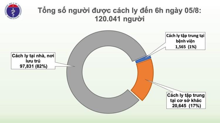 Dịch COVID-19: Thêm 2 ca mắc mới ở Quảng Nam, Việt Nam có 672 ca ảnh 3