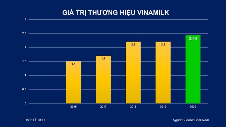 Thương hiệu Vinamilk có giá trị hơn 2,4 tỷ đô, thuộc Top dẫn đầu 50 thương hiệu có giá trị nhất Việt Nam ảnh 1