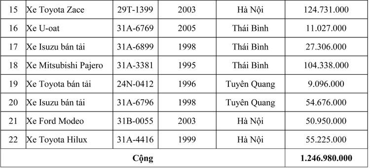 Ngày 21/8/2020, đấu giá lô xe ô tô tại Hà Nội ảnh 2