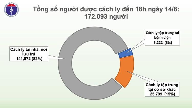 Tối 14/8, ghi nhận 18 ca mắc mới COVID-19, trong đó 15 ca ở Đà Nẵng ảnh 2