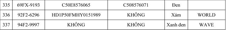 Ngày 4/9/2020, đấu giá Lô xe mô tô, xe gắn máy tại tỉnh Bạc Liêu ảnh 22