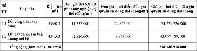 Ngày 26/9/2020, đấu giá quyền sử dụng đất tại thành phố Quy Nhơn, tỉnh Bình Định ảnh 1