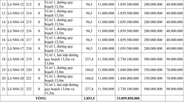 Ngày 19/9/2020, đấu giá quyền sử dụng đất tại thành phố Huế, tỉnh Thừa Thiên Huế ảnh 2