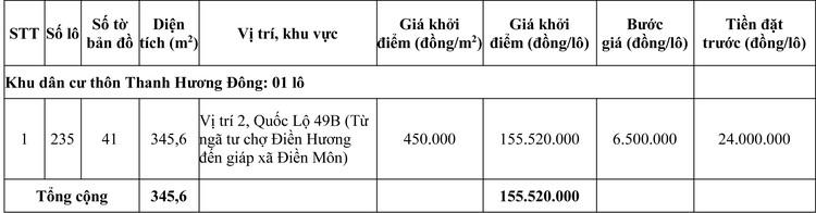 Ngày 2/10/2020, đấu giá quyền sử dụng đất tại huyện Phong Điền, tỉnh Thừa Thiên Huế ảnh 4