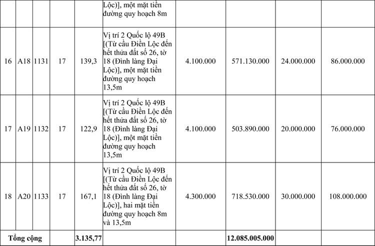 Ngày 25/9/2020, đấu giá quyền sử dụng đất tại huyện Phong Điền, tỉnh Thừa Thiên Huế ảnh 5