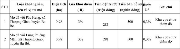 Ngày 12/11/2020, đấu giá quyền khai thác khoáng sản tại tỉnh Bắc Kạn ảnh 1