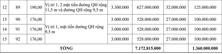 Ngày 26/9/2020, đấu giá quyền sử dụng đất tại thị xã Hương Thủy, tỉnh Thừa Thiên Huế ảnh 2