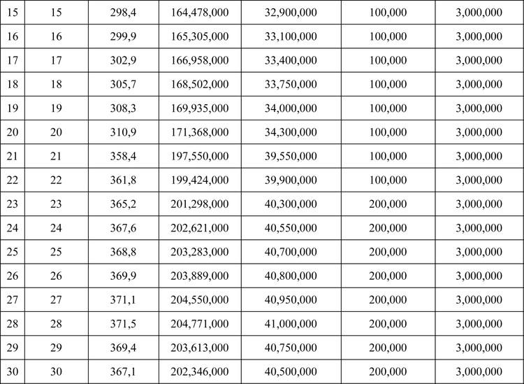 Ngày 25/9/2020, đấu giá quyền sử dụng đất tại huyện Krông Nô, tỉnh Đắk Nông ảnh 2
