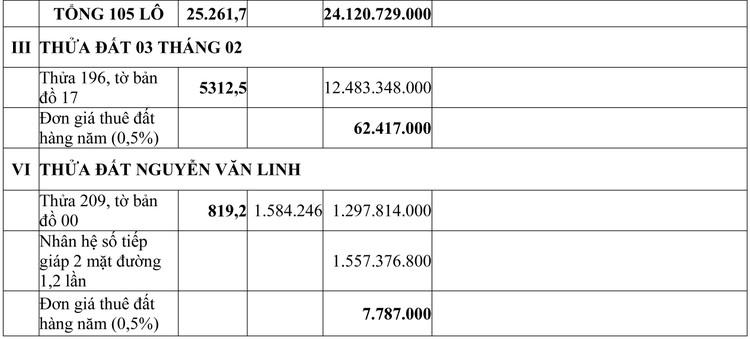 Ngày 25/9/2020, đấu giá quyền sử dụng đất tại huyện Lộc Ninh, tỉnh Bình Phước ảnh 6