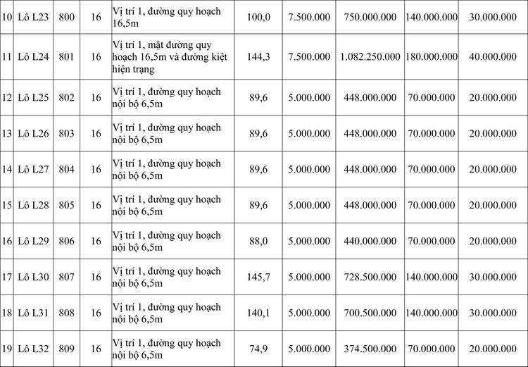 Ngày 24/9/2020, đấu giá quyền sử dụng đất tại thành phố Huế, tỉnh Thừa Thiên Huế ảnh 2