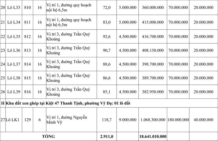 Ngày 24/9/2020, đấu giá quyền sử dụng đất tại thành phố Huế, tỉnh Thừa Thiên Huế ảnh 3