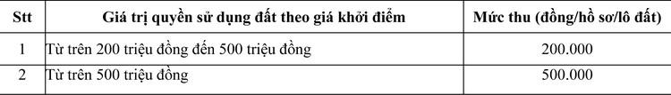 Ngày 24/9/2020, đấu giá quyền sử dụng đất tại thành phố Huế, tỉnh Thừa Thiên Huế ảnh 4