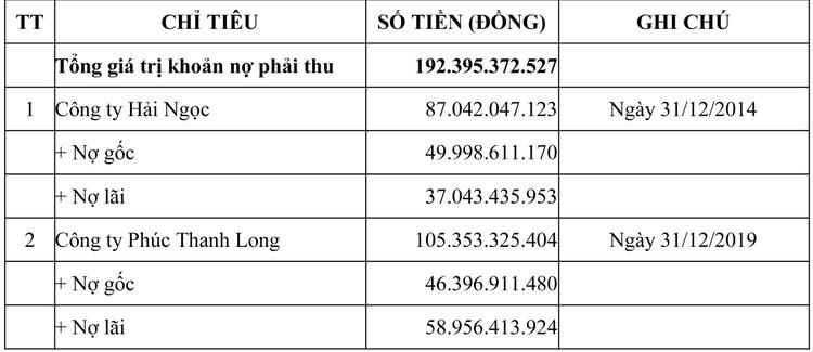 Ngày 1/10/2020, đấu giá giá trị khoản nợ phải thu của DATC tại Công ty Hải Ngọc và Công ty Phúc Thanh Long ảnh 1