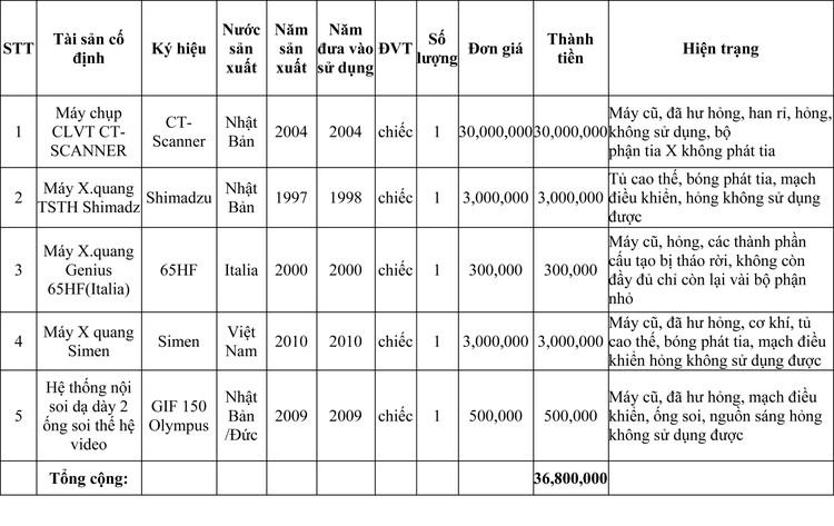 Ngày 24/9/2020, đấu giá tài sản cố định tại Bệnh viện đa khoa tỉnh Bắc Ninh, tỉnh Bắc Ninh ảnh 1