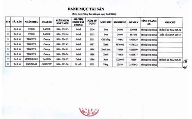 Ngày 24/9/2020, đấu giá Lô 08 xe ô tô tại Hà Nội ảnh 1