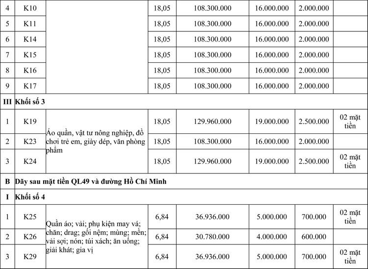 Ngày 9/10/2020, đấu giá cho thuê có thời hạn các ki ốt, lô quầy tại Chợ Bốt Đỏ, tỉnh Thừa Thiên Huế ảnh 2