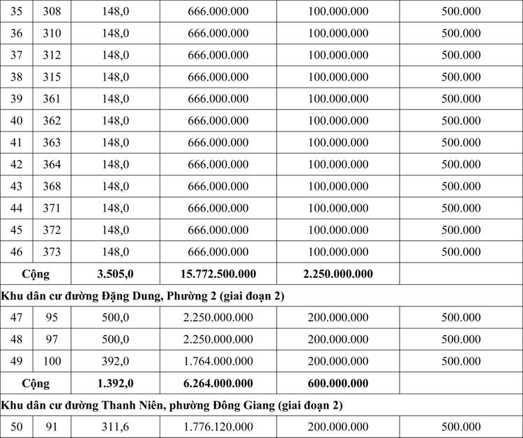 Ngày 27/9/2020, đấu giá quyền sử dụng đất tại thành phố Đông Hà, tỉnh Quảng Trị ảnh 3