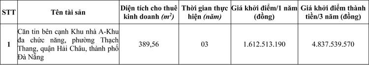 Ngày 28/9/2020, đấu giá cho thuê Căn tin tại Bệnh viện Đà Nẵng ảnh 1