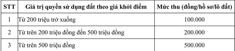 Ngày 12/10/2020, đấu giá quyền sử dụng đất tại huyện Bù Gia Mập, tỉnh Bình Phước ảnh 1