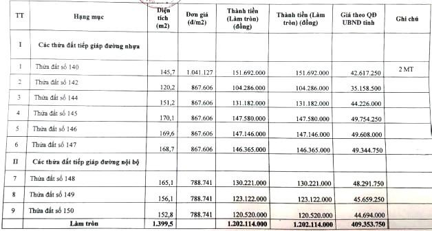 Ngày 12/10/2020, đấu giá quyền sử dụng đất tại huyện Bù Gia Mập, tỉnh Bình Phước ảnh 3
