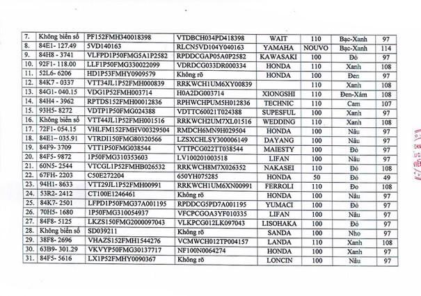 Ngày 25/9/2020, đấu giá tài sản tịch thu do vi phạm hành chính tại tỉnh Trà Vinh ảnh 2