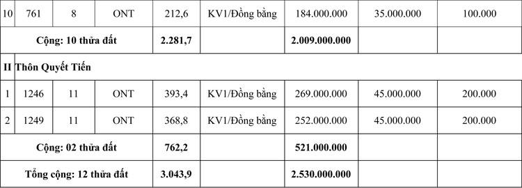 Ngày 2/10/2020, đấu giá quyền sử dụng đất tại huyện Quảng Ninh, tỉnh Quảng Bình ảnh 2