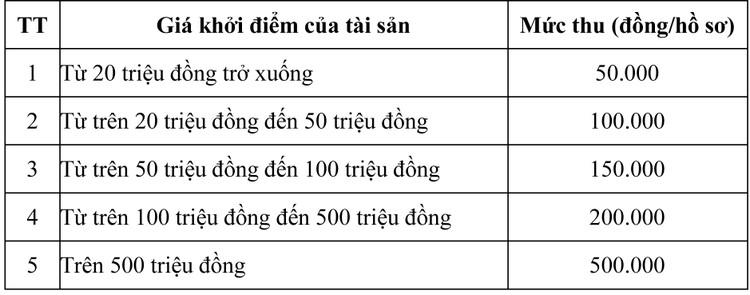 Ngày 1/10/2020, đấu giá vật tư, Phụ tùng khai thác đá tại tỉnh An Giang ảnh 1