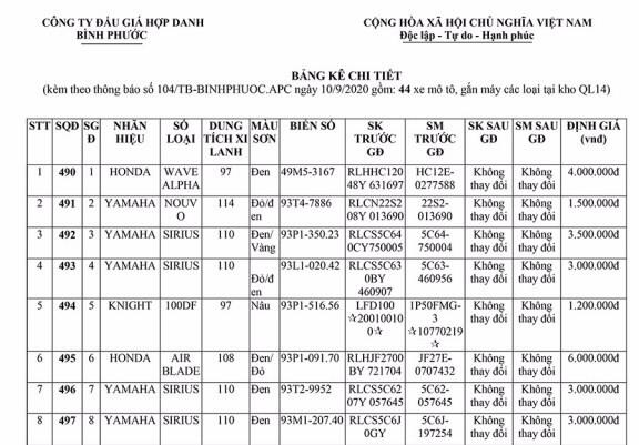 Ngày 28/9/2020, đấu giá lô 185 phương tiện các loại tại tỉnh Bình Phước ảnh 1