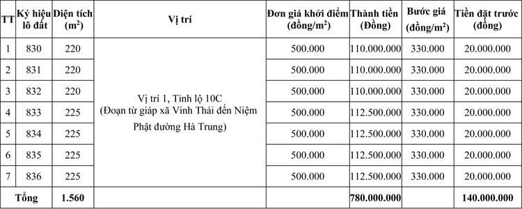 Ngày 8/10/2020, đấu giá quyền sử dụng đất tại huyện Phú Vang, tỉnh Thừa Thiên Huế ảnh 1