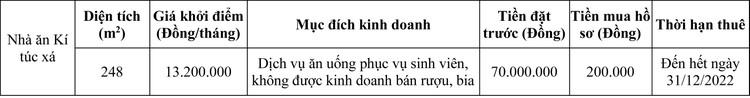 Ngày 8/10/2020, đấu giá cho thuê mặt bằng tại Trường Đại học Sư phạm Kỹ thuật, Đại học Đà Nẵng ảnh 2