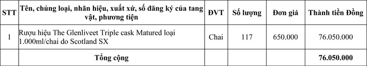 Ngày 5/10/2020, đấu giá tang vật tịch thu sung quỹ tại tỉnh Quảng Trị ảnh 1