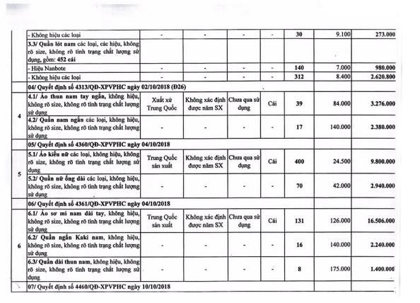 Ngày 30/9/2020, đấu giá tang vật, phương tiện vi phạm hành chính bị tịch thu tại TPHCM ảnh 4