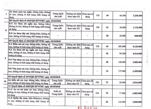Ngày 30/9/2020, đấu giá tang vật, phương tiện vi phạm hành chính bị tịch thu tại TPHCM ảnh 5