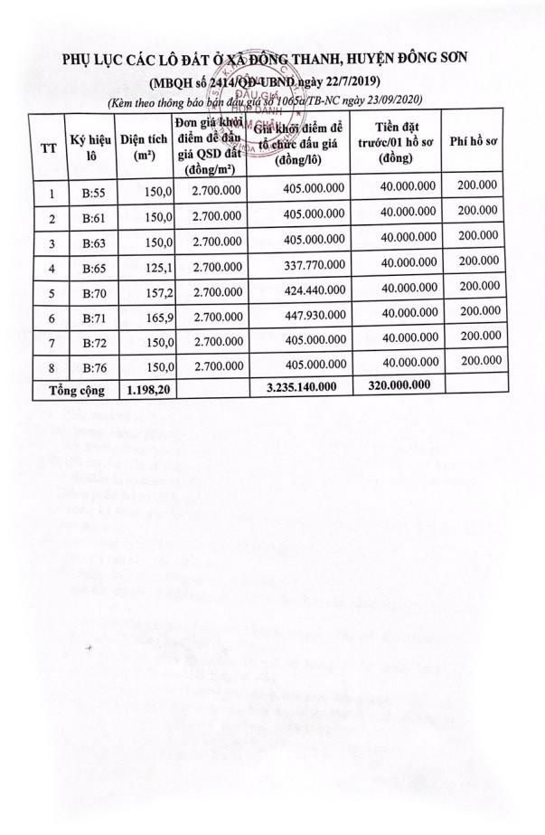 Ngày 17/10/2020, đấu giá quyền sử dụng đất tại huyện Đông Sơn, tỉnh Thanh Hóa ảnh 1