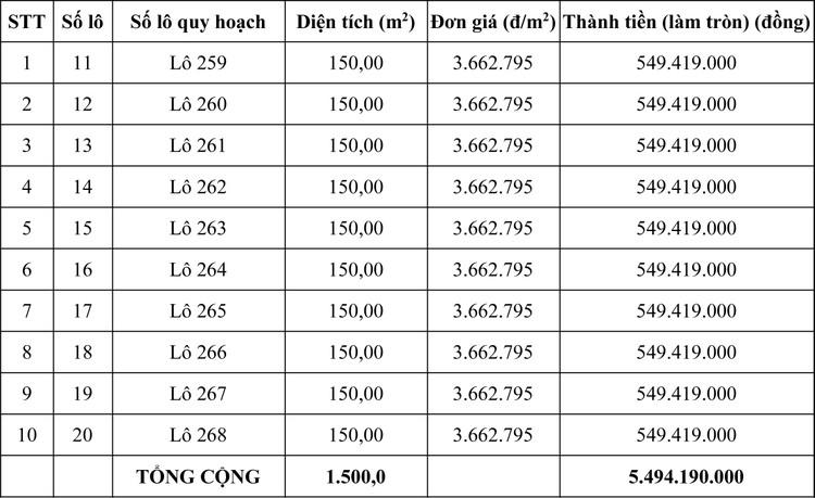 Ngày 23/10/2020, đấu giá quyền sử dụng đất tại huyện Hớn Quản, tỉnh Bình Phước ảnh 1