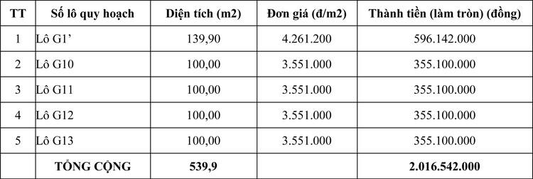 Ngày 29/10/2020, đấu giá quyền sử dụng đất tại huyện Hớn Quản, tỉnh Bình Phước ảnh 1