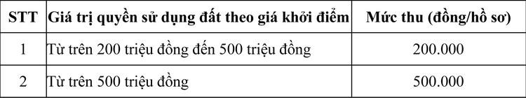 Ngày 29/10/2020, đấu giá quyền sử dụng đất tại huyện Hớn Quản, tỉnh Bình Phước ảnh 2