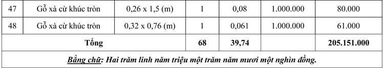 Ngày 10/10/2020, đấu giá 68 khúc gỗ xà cừ tại Hà Nội ảnh 4