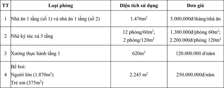Ngày 21/10/2020, đấu giá cho thuê mặt bằng tại Trường Cao đẳng Kinh tế, Kỹ thuật và Thủy sản, tỉnh Bắc Ninh ảnh 1