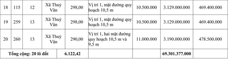 Ngày 31/10/2020, đấu giá quyền sử dụng đất tại thị xã Hương Thủy, tỉnh Thừa Thiên Huế ảnh 3