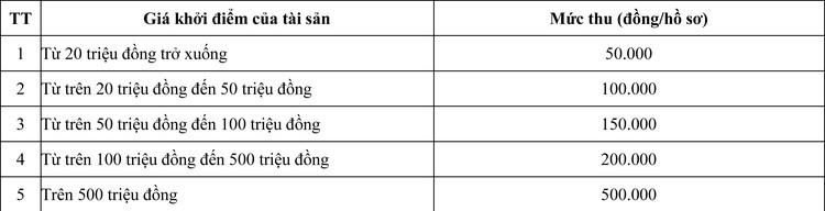 Ngày 9/10/2020, đấu giá Dây cáp điện ngầm trung thế tại tỉnh An Giang ảnh 1