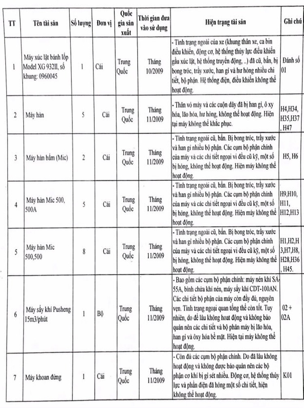 Ngày 22/10/2020, đấu giá quyền sử dụng đất, công trình kiến trúc và máy móc tại huyện Hậu Lộc, tỉnh Thanh Hóa ảnh 1