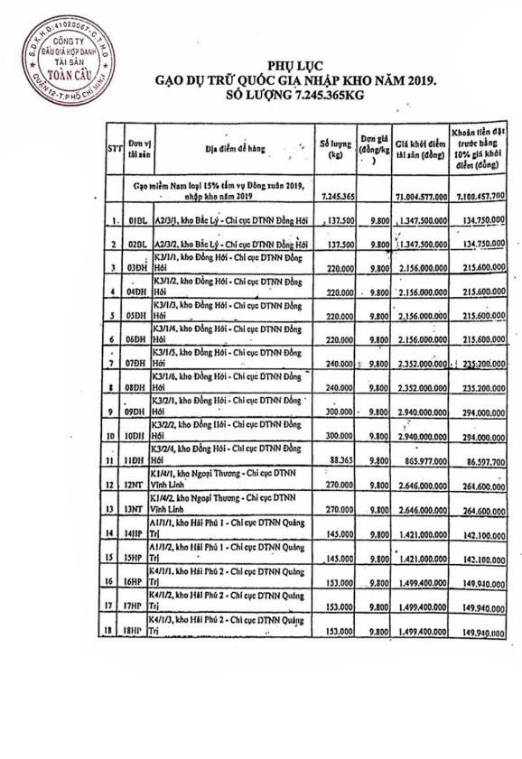 Ngày 22/10/2020, đấu giá Gạo dự trữ Quốc gia nhập kho năm 2019 tại tỉnh Quảng Bình ảnh 1