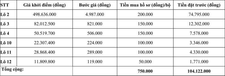 Ngày 22/10/2020, đấu giá Máy móc thiết bị tại tỉnh Ninh Thuận ảnh 2