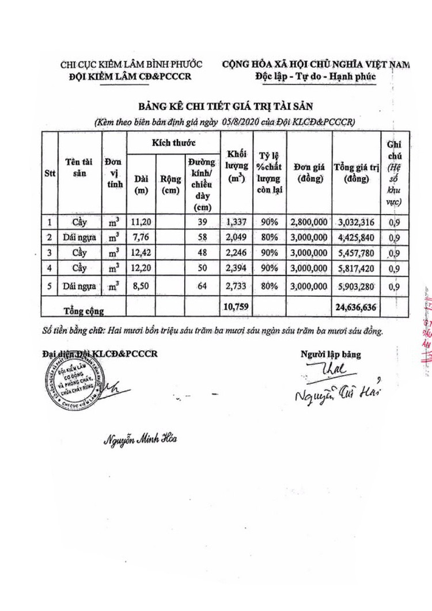 Ngày 23/10/2020, đấu giá tang vật vi phạm hành chính bị tịch thu tại tỉnh Bình Phước ảnh 2