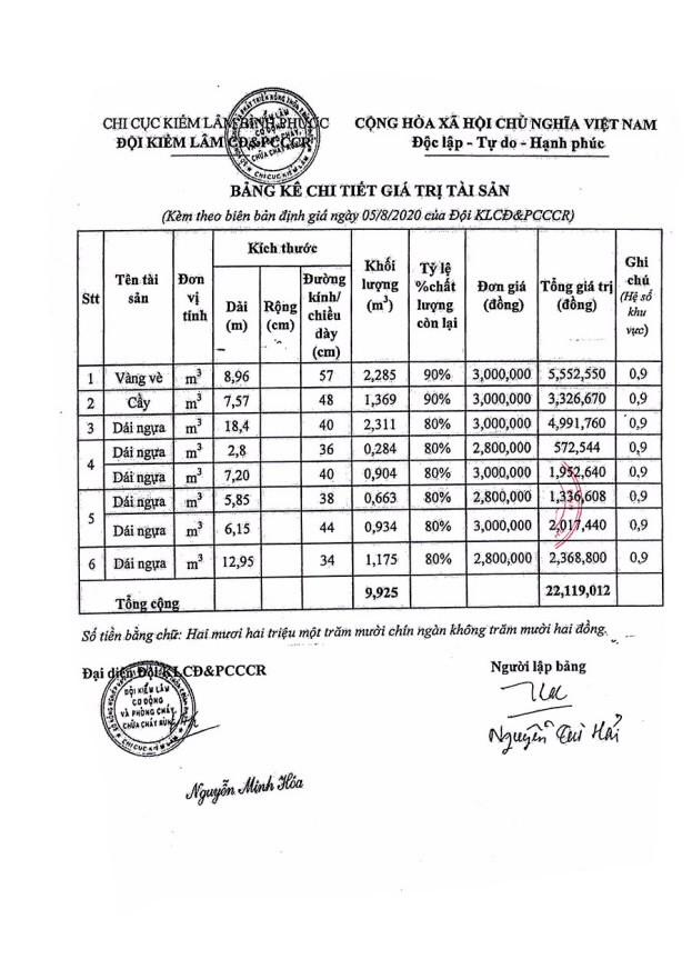 Ngày 23/10/2020, đấu giá tang vật vi phạm hành chính bị tịch thu tại tỉnh Bình Phước ảnh 3